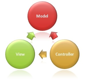 با ASP.MVC چه مزایایی را به دست خواهیم آورد