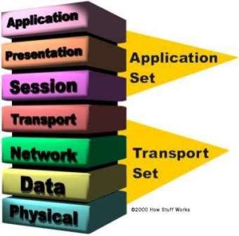 مدل لایهای شبکه